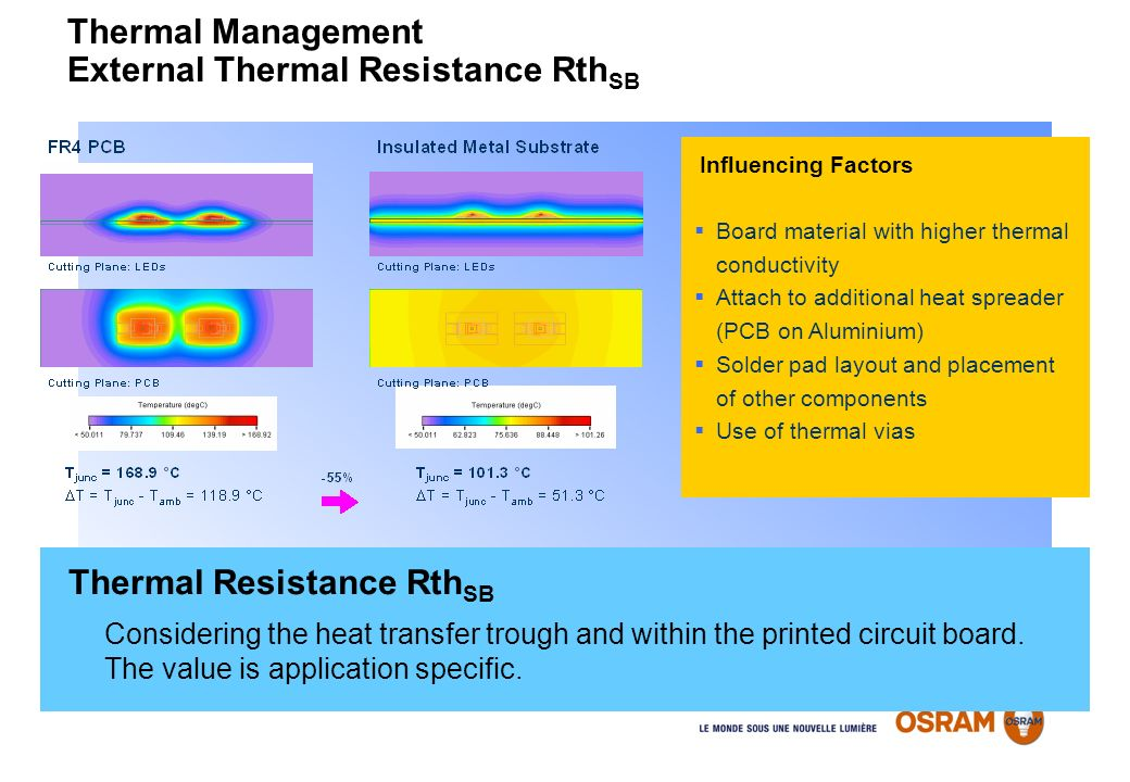 Thermal Management External Thermal Resistance RthSB
