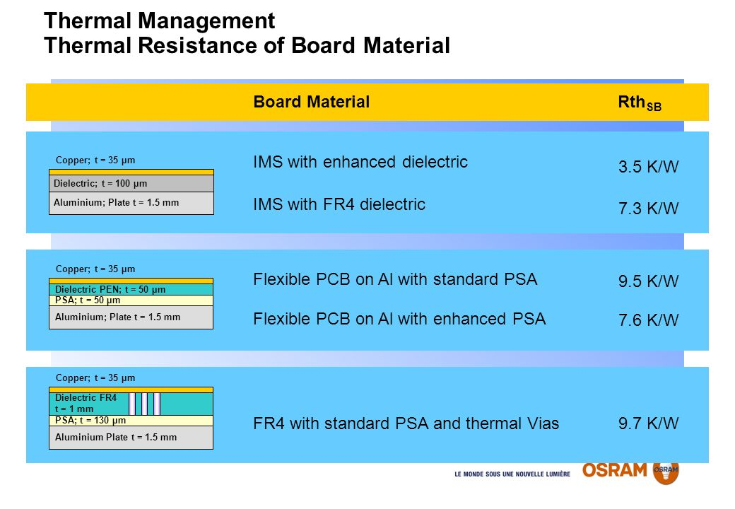 Thermal Management Thermal Resistance of Board Material