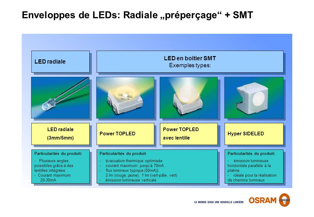 "Enveloppes de LEDs: Radiale ""préperçage + SMT"