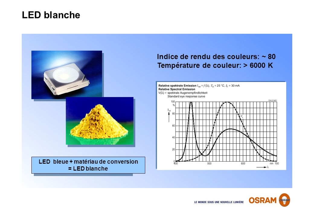 LED bleue + matériau de conversion = LED blanche
