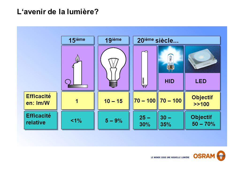 L'avenir de la lumière 15ième 19ième 20ième siècle... HID LED