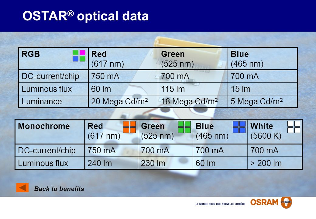 OSTAR® optical data RGB Red (617 nm) Green (525 nm) Blue (465 nm)