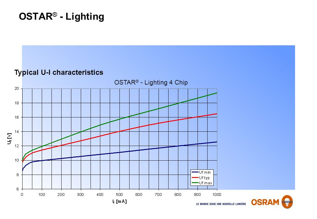 OSTAR® - Lighting Typical U-I characteristics OSTAR® - Lighting 4 Chip