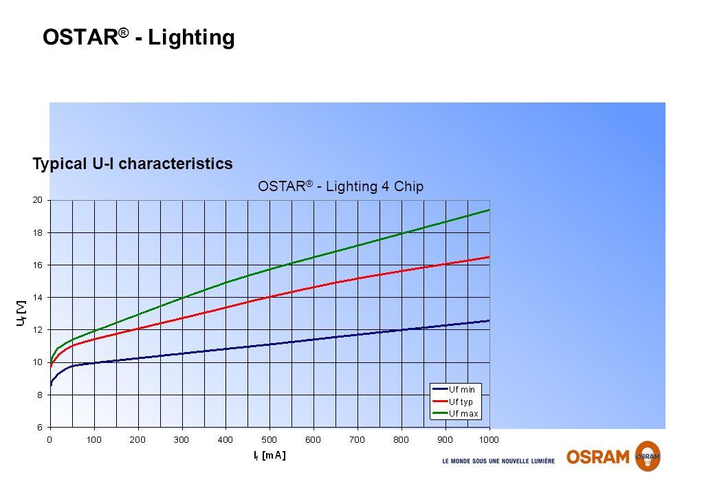 OSTAR® - Lighting Typical U-I characteristics OSTAR® - Lighting 4 Chip