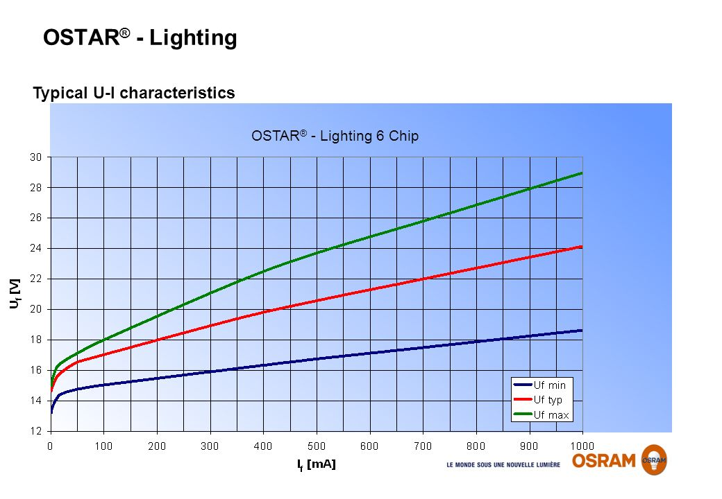 OSTAR® - Lighting Typical U-I characteristics OSTAR® - Lighting 6 Chip