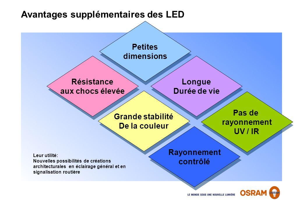 Avantages supplémentaires des LED