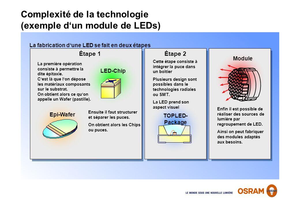 Complexité de la technologie (exemple d'un module de LEDs)
