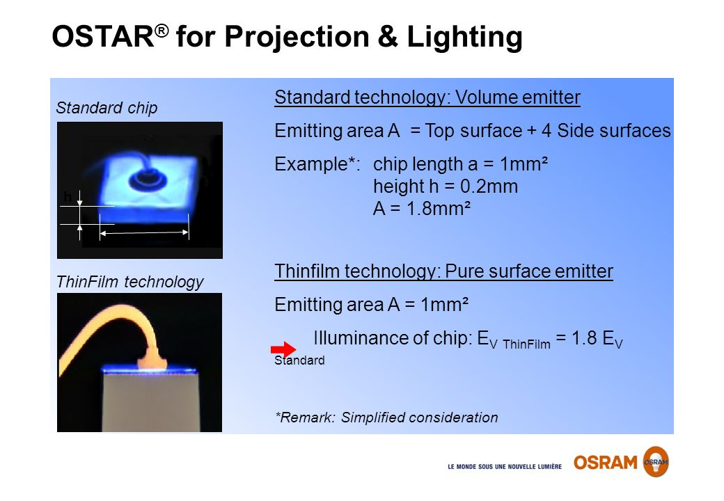 OSTAR® for Projection & Lighting