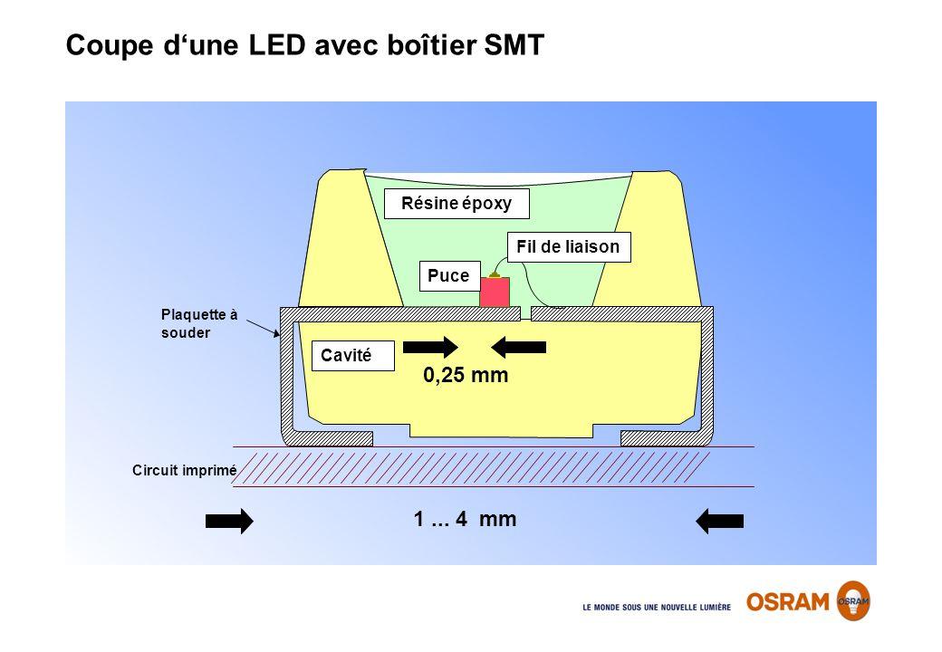 Coupe d'une LED avec boîtier SMT