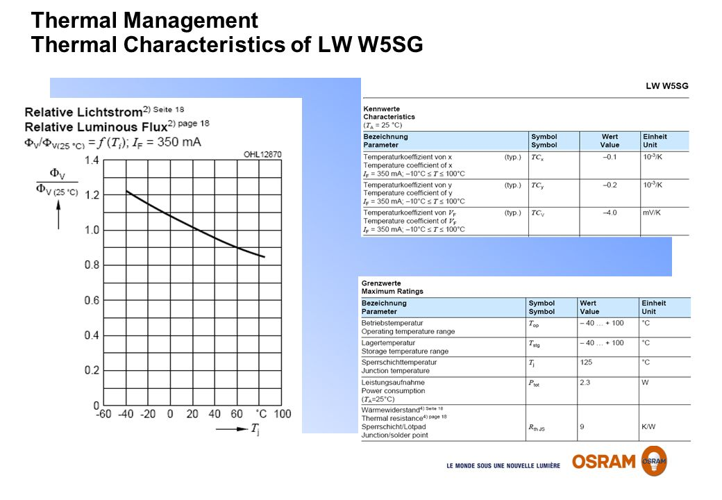 Thermal Management Thermal Characteristics of LW W5SG