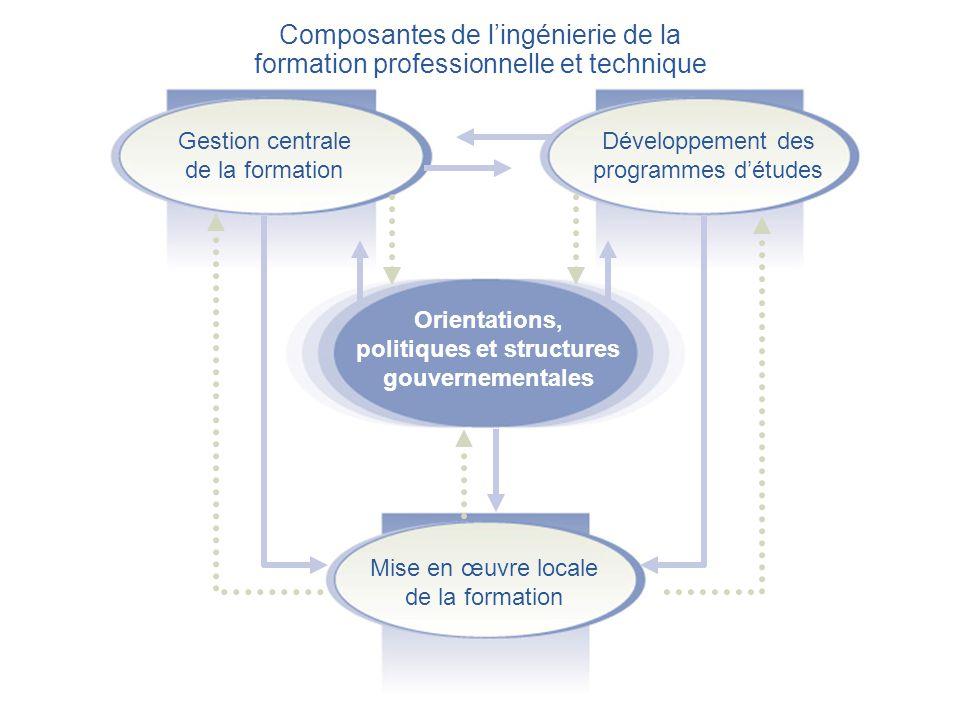 Orientations, politiques et structures gouvernementales