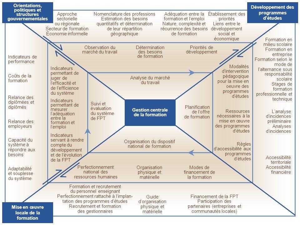 Développement des programmes d'études