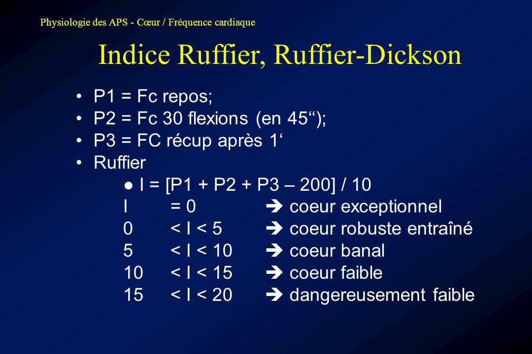 Indice Ruffier, Ruffier-Dickson