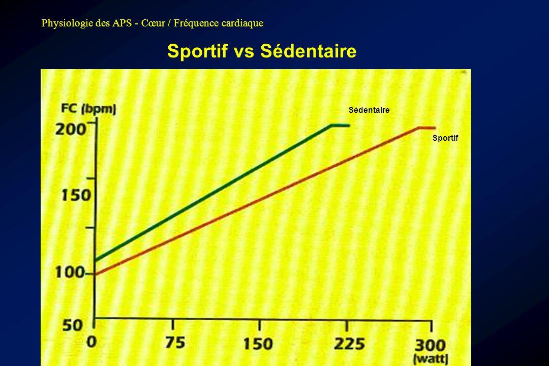 Sportif vs Sédentaire Physiologie des APS - Cœur / Fréquence cardiaque
