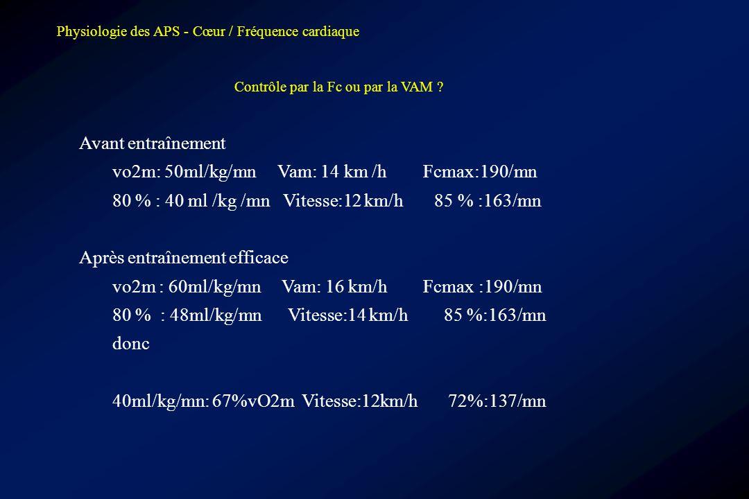 vo2m: 50ml/kg/mn Vam: 14 km /h Fcmax:190/mn