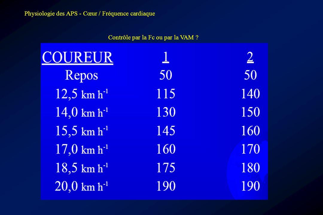 Physiologie des APS - Cœur / Fréquence cardiaque