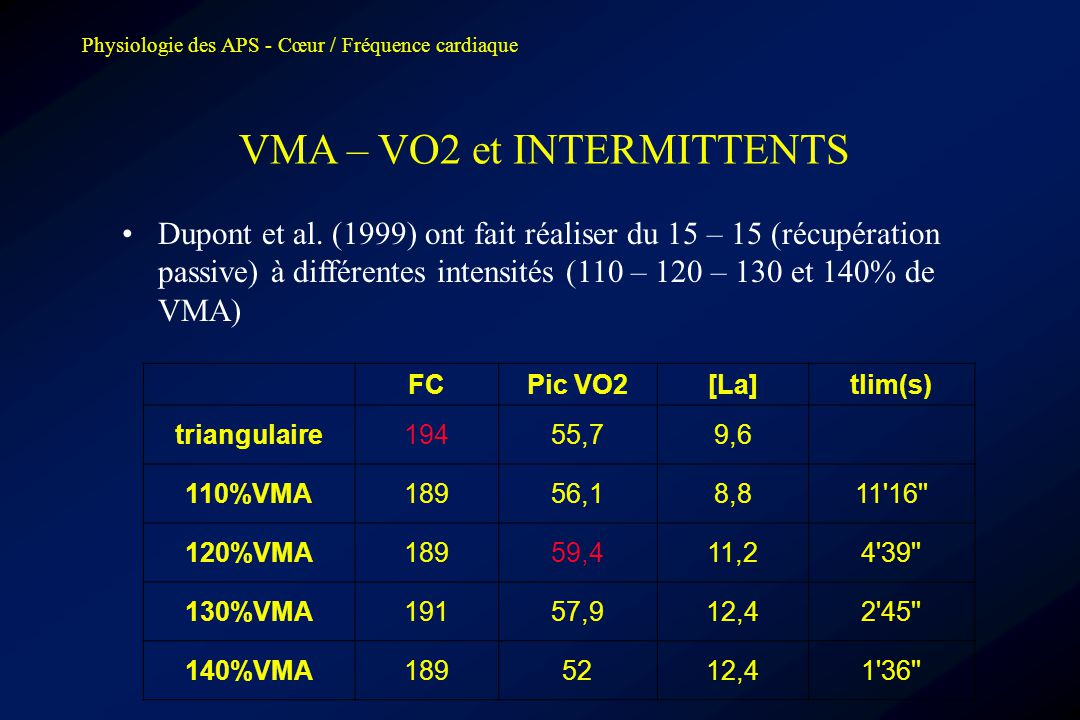 VMA – VO2 et INTERMITTENTS