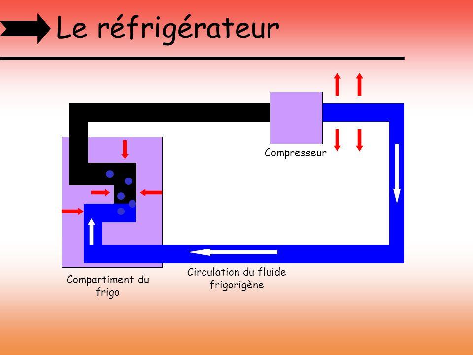 Circulation du fluide frigorigène
