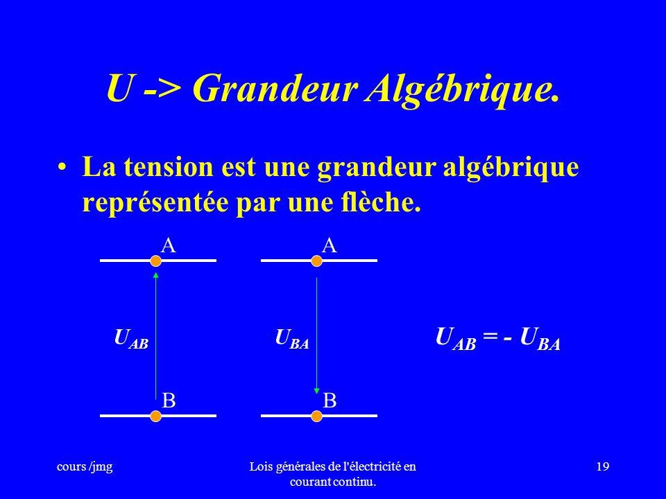 U -> Grandeur Algébrique.