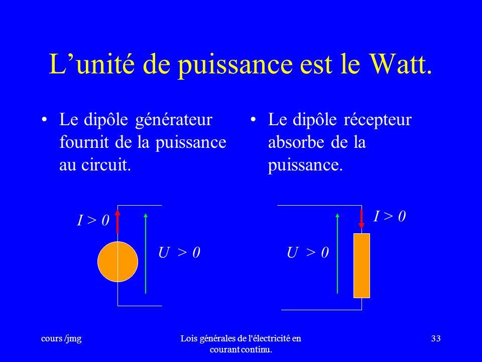 L'unité de puissance est le Watt.