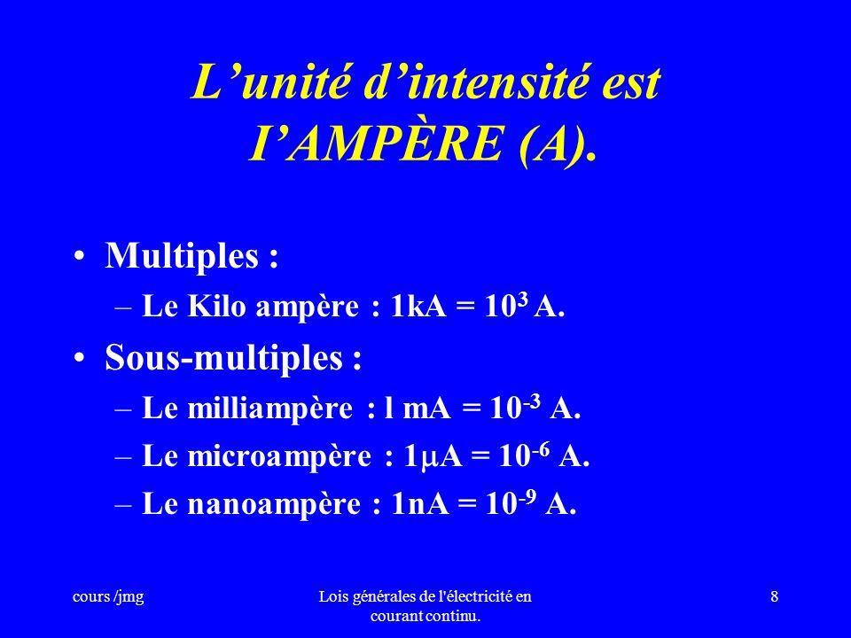 L'unité d'intensité est I'AMPÈRE (A).