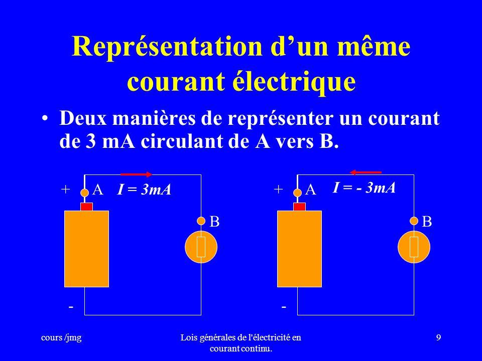 Représentation d'un même courant électrique