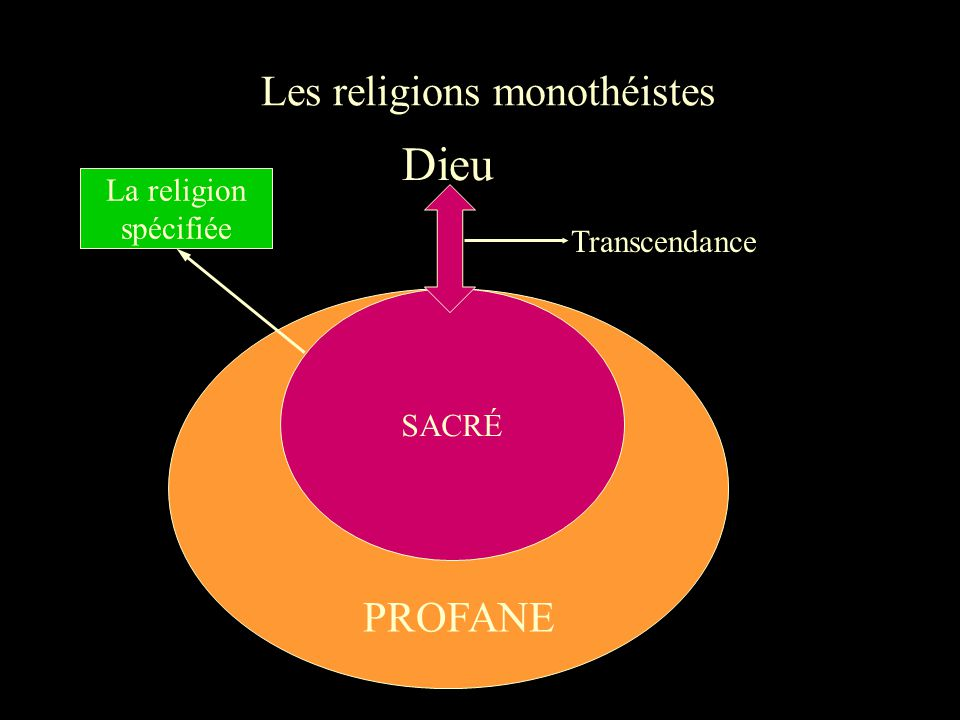 Les religions monothéistes