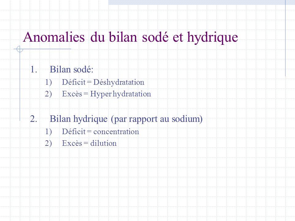 Anomalies du bilan sodé et hydrique