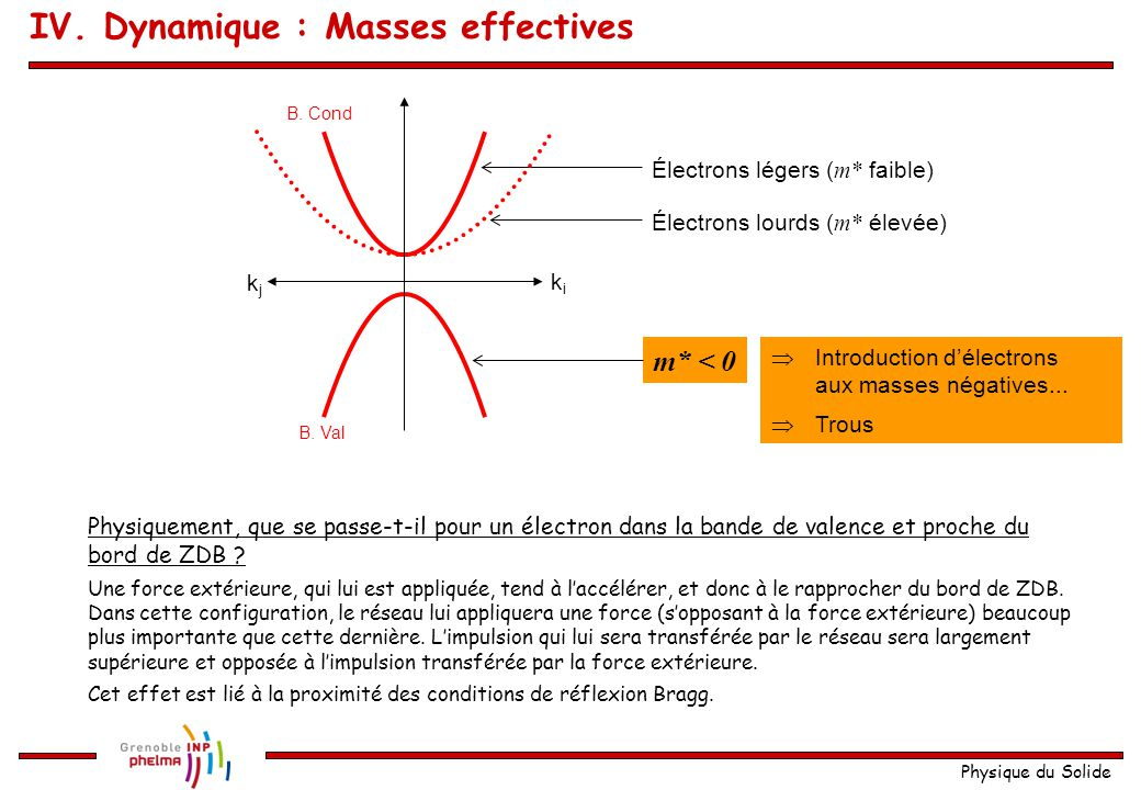 IV. Dynamique : Masses effectives