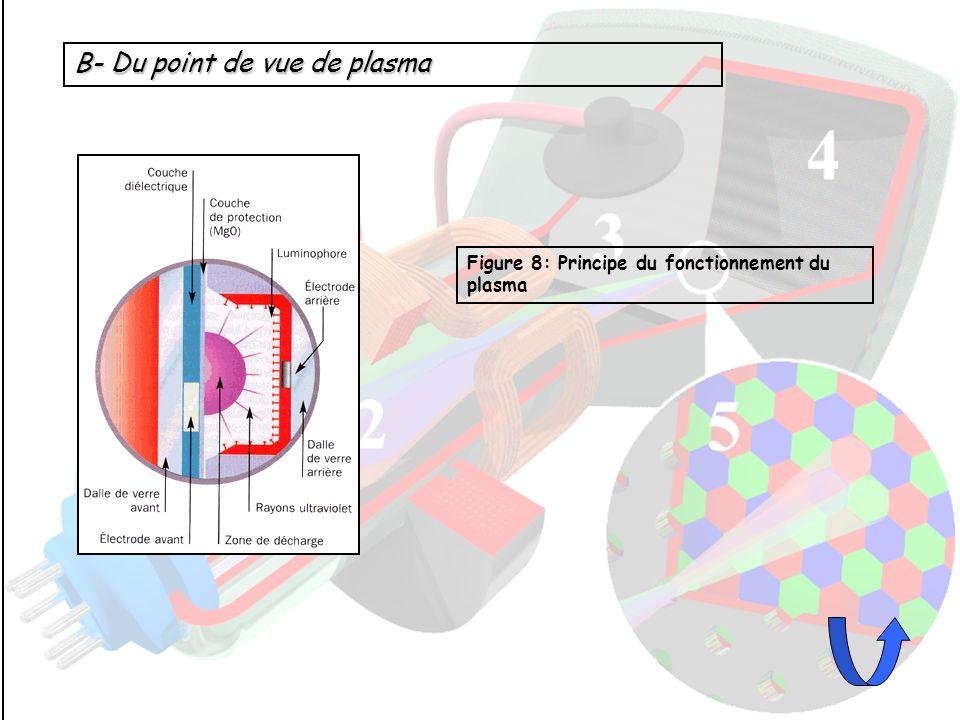 B- Du point de vue de plasma
