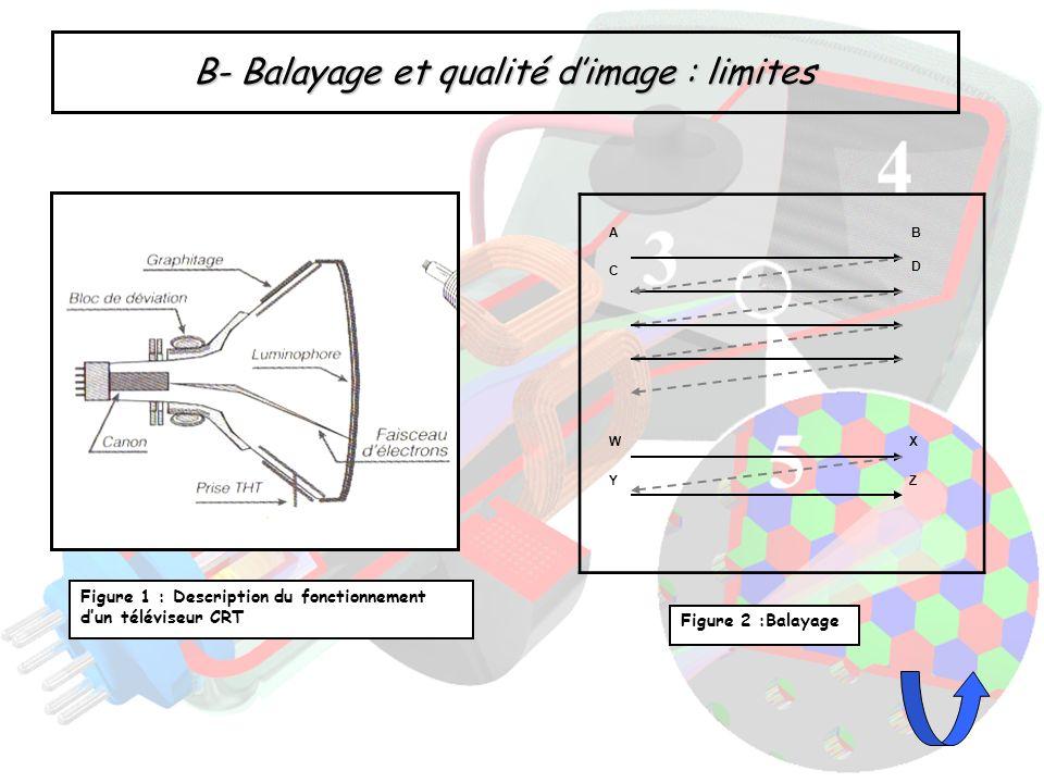 B- Balayage et qualité d'image : limites