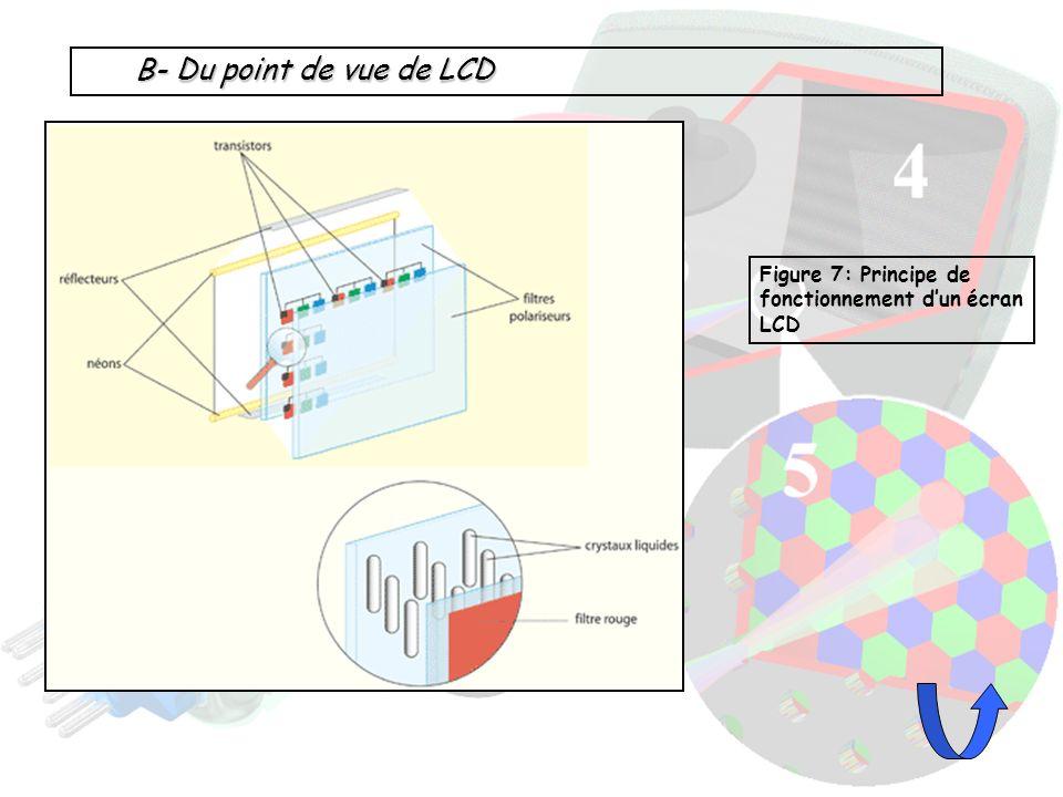 B- Du point de vue de LCD Figure 7: Principe de fonctionnement d'un écran LCD