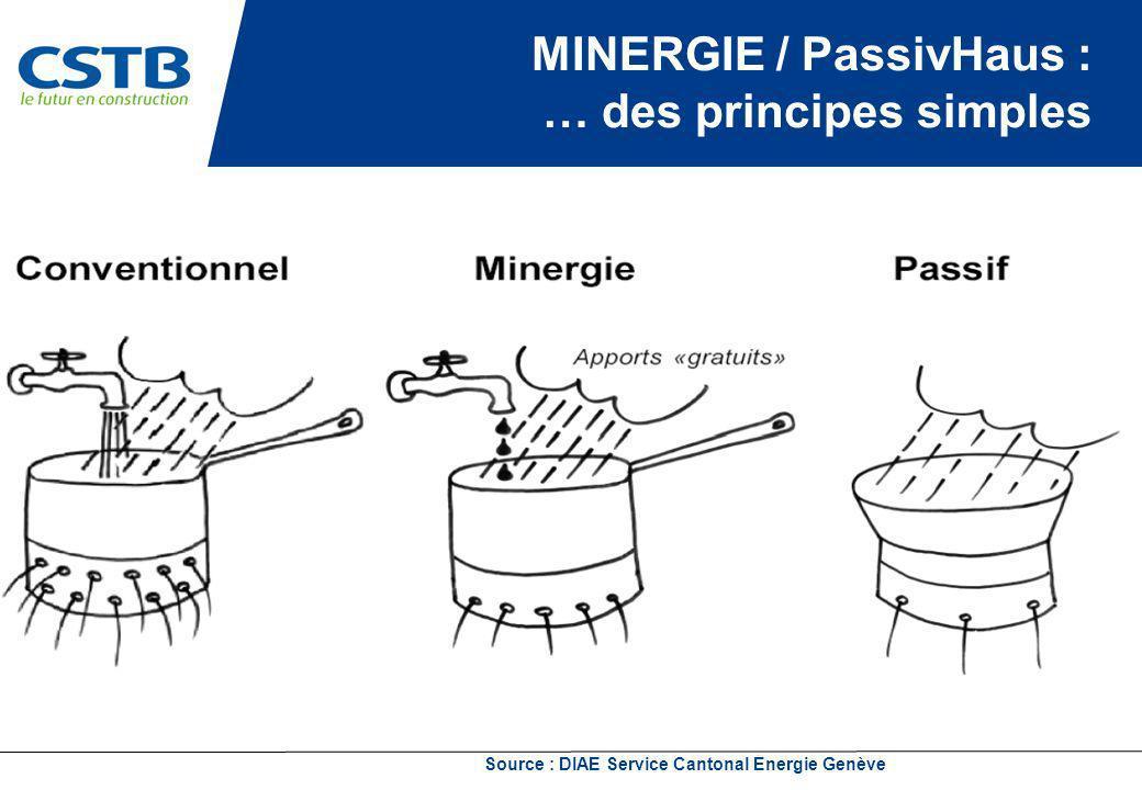 MINERGIE / PassivHaus : … des principes simples
