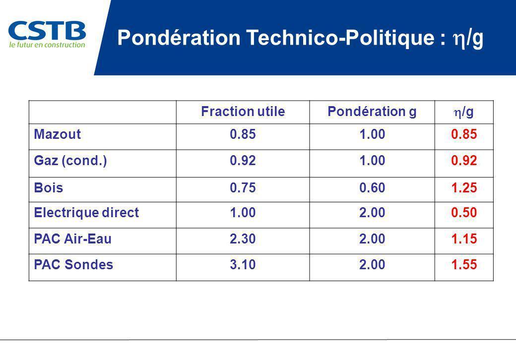 Pondération Technico-Politique : h/g