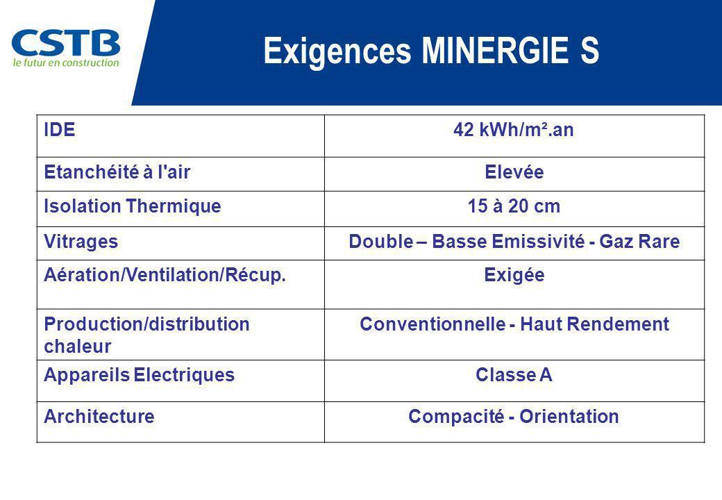 Exigences MINERGIE S IDE 42 kWh/m².an Etanchéité à l air Elevée