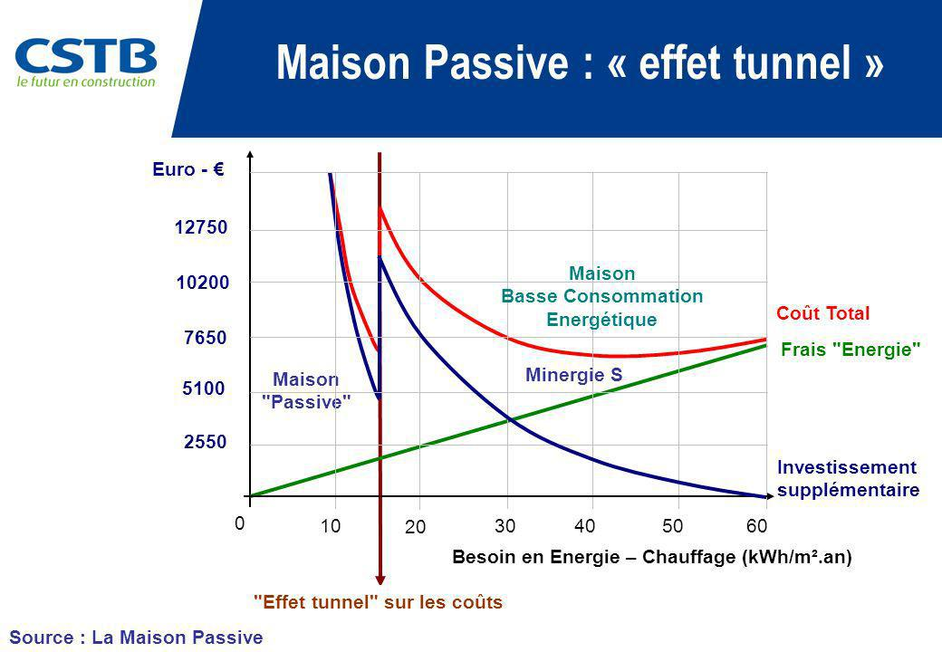 Maison Passive : « effet tunnel »