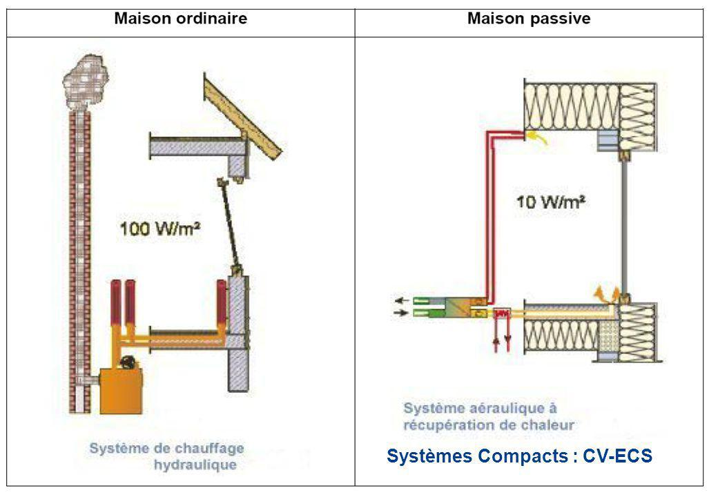 Systèmes Compacts : CV-ECS