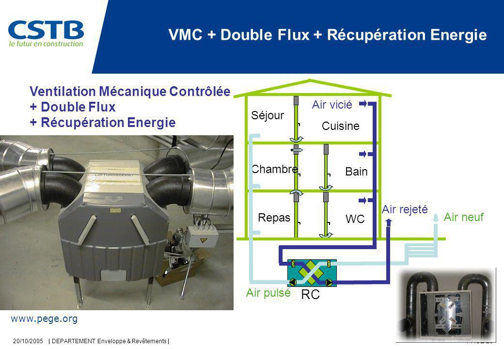 VMC + Double Flux + Récupération Energie