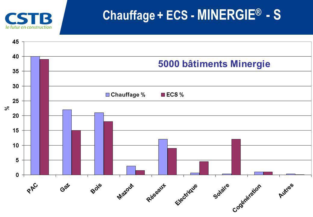 Chauffage + ECS - MINERGIE® - S