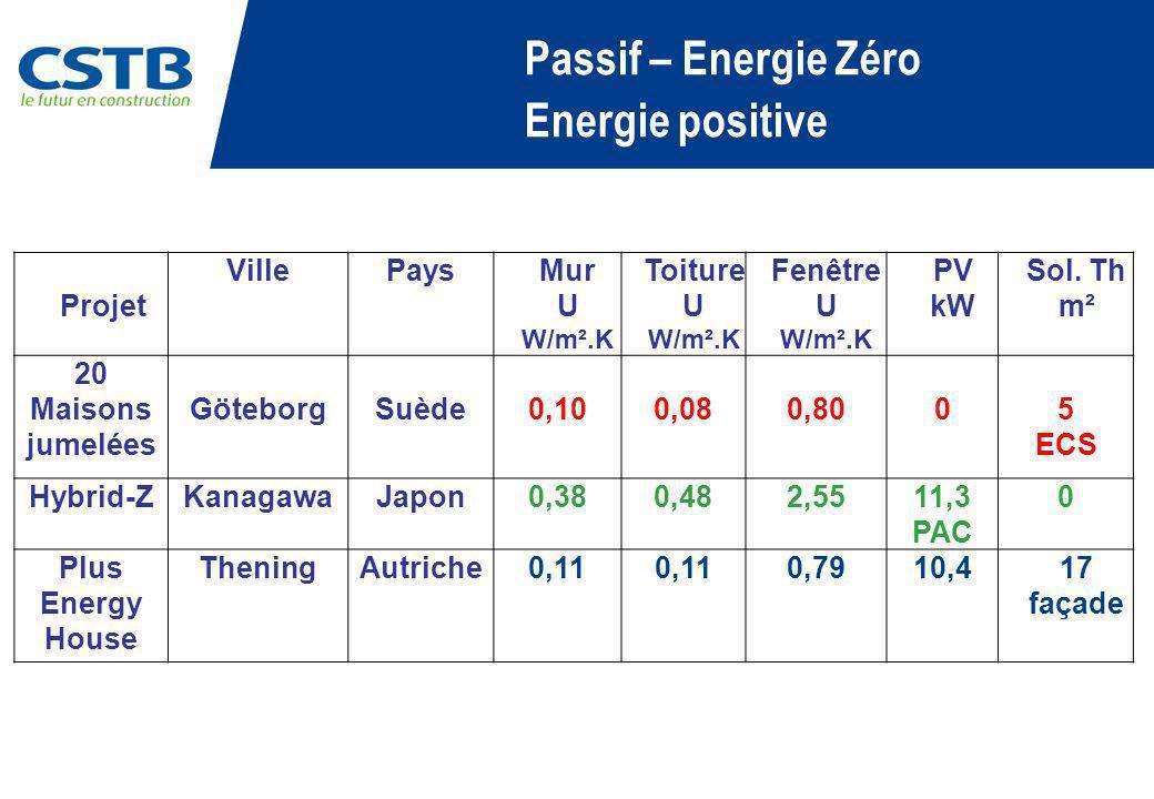 Passif – Energie Zéro Energie positive