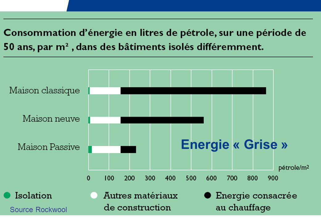 Energie « Grise » Source Rockwool