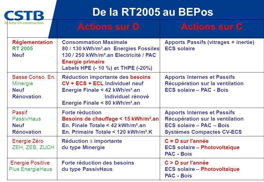De la RT2005 au BEPos Actions sur D Actions sur C Réglementation