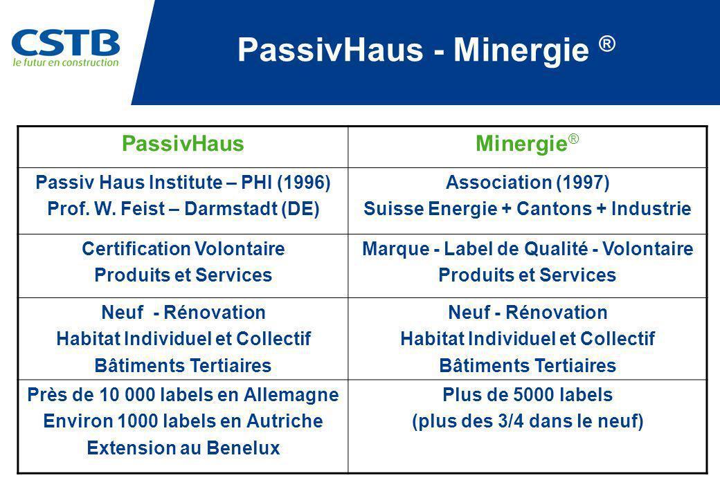 PassivHaus - Minergie ®