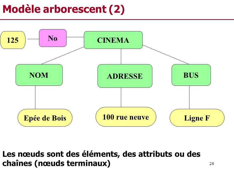Modèle arborescent (2) No 125 CINEMA NOM ADRESSE BUS 100 rue neuve