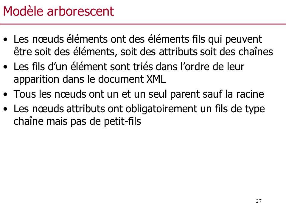 Modèle arborescent Les nœuds éléments ont des éléments fils qui peuvent être soit des éléments, soit des attributs soit des chaînes.