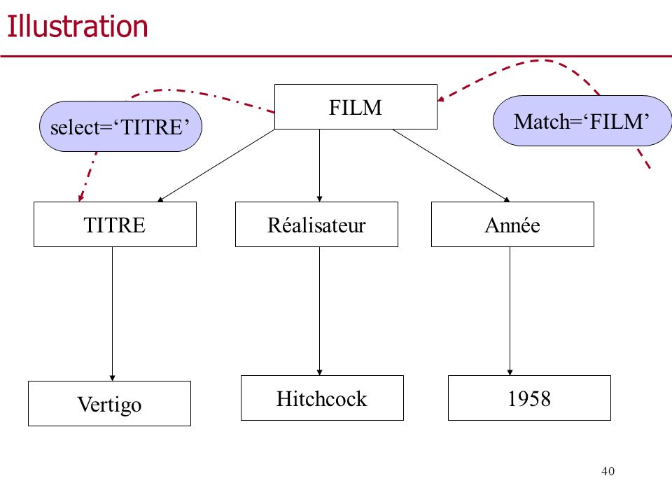 Illustration FILM Match='FILM' select='TITRE' TITRE Réalisateur Année