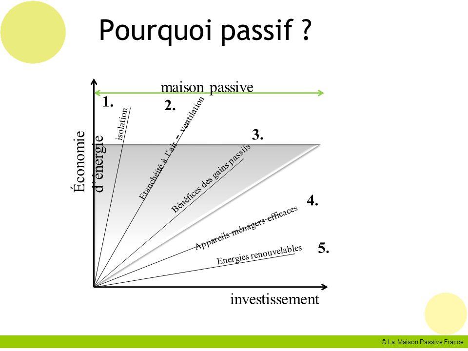 Pourquoi passif maison passive 1. 2. Économie d'énergie 3. 4. 5.