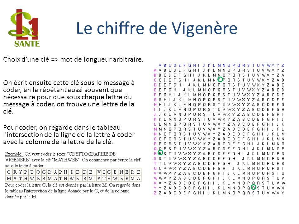 Le chiffre de Vigenère Choix d'une clé => mot de longueur arbitraire.