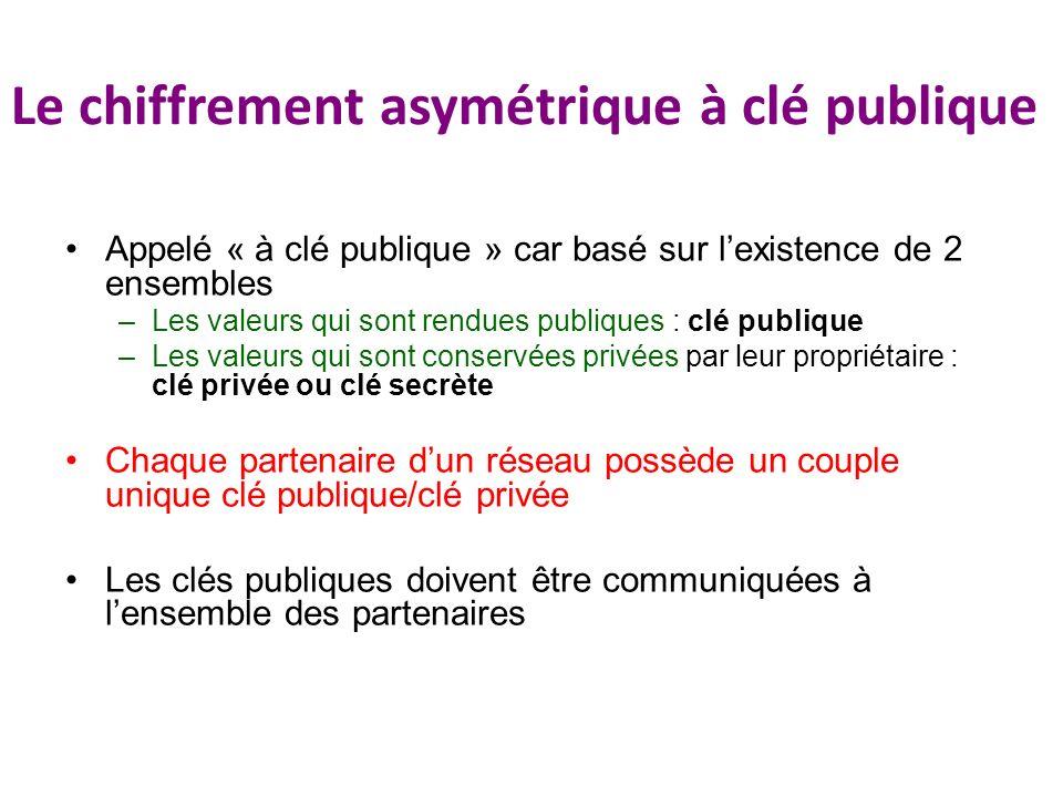 Le chiffrement asymétrique à clé publique