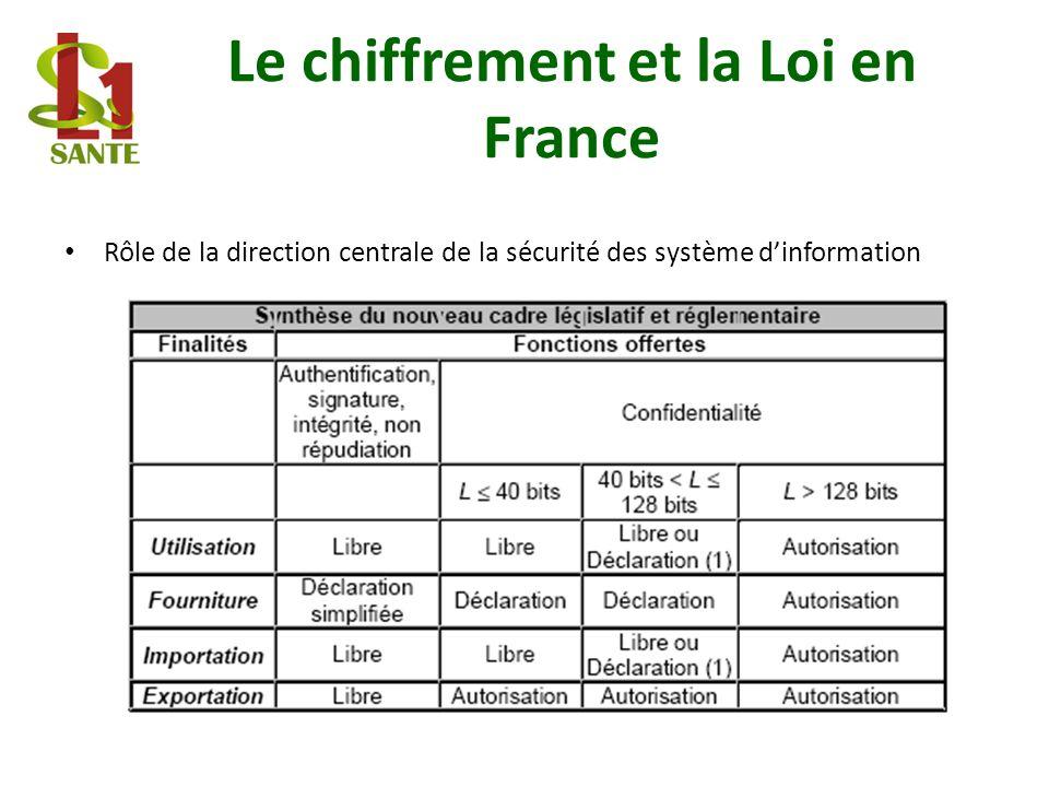 Le chiffrement et la Loi en France